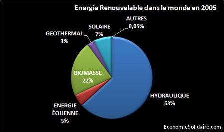Energies alternatives dans le monde