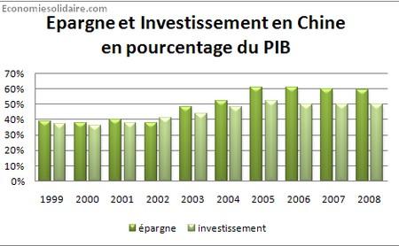 Investissement et Epargne en Chine PIB
