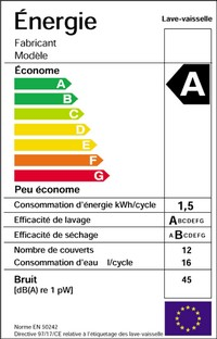 graphique consommation energie