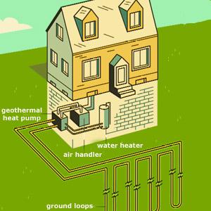 Rentabilité Pompe à Chaleur Air, Eau et Sol