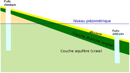 puits artesien