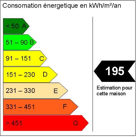 Diagnostic Énergétique d'un maison