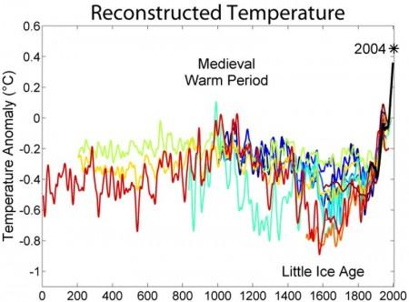 Evolution du climat sur 2000 ans
