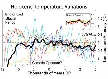 Graphique des variations de temperatures