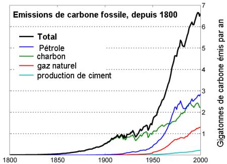 Emissions de Carbone