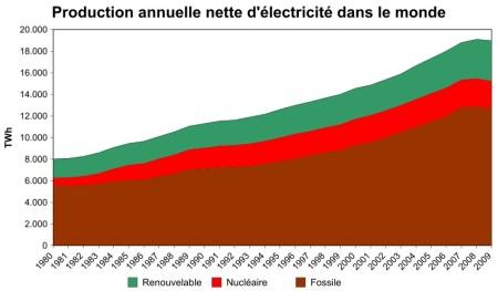 Production d'électricité renouvelable