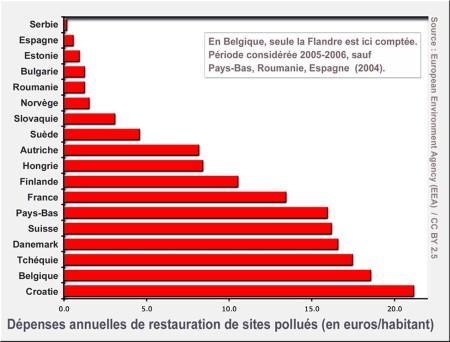 Sites pollués en Europe
